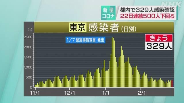 東京都 新型コロナ 6人死亡329人感染確認 感染約4割が65歳以上